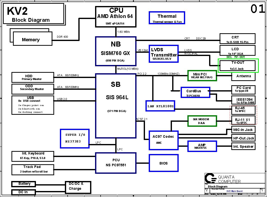 QUANTA KV2 Block Diagram | Free Schematic Diagram